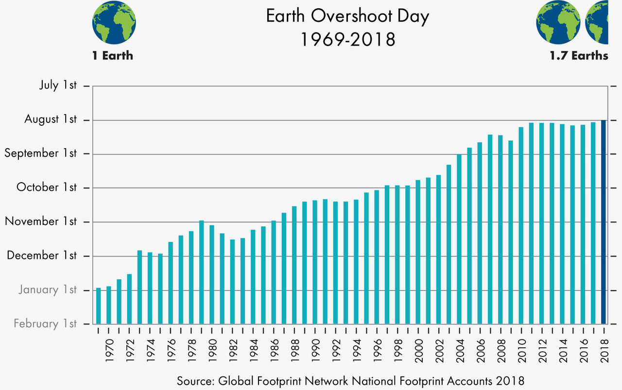 Past Earth Overshoot Days